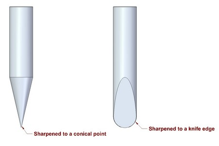 Marking gauge - Spur sharpened to a conical point or to a knife edge