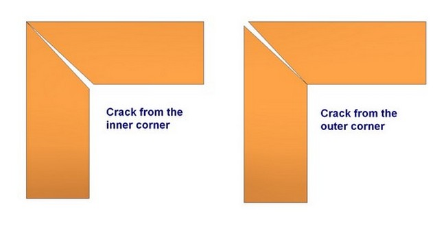 Miter joint - Inner and outer corner crack