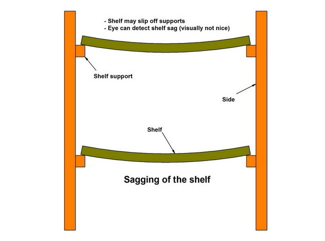 Sagging of the shelf
